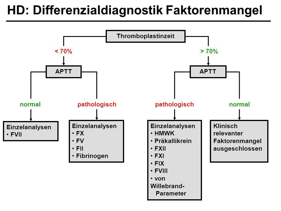 HD: Differenzialdiagnostik Faktorenmangel Einzelanalysen FVII Einzelanalysen FX FV FII Fibrinogen APTT Thromboplastinzeit APTT < 70%> 70% Einzelanalys