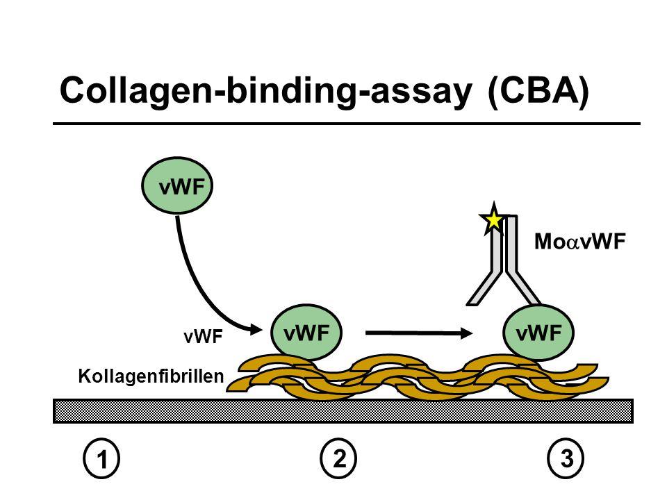 vWF 1 23 Collagen-binding-assay (CBA) Mo  vWF Kollagenfibrillen vWF