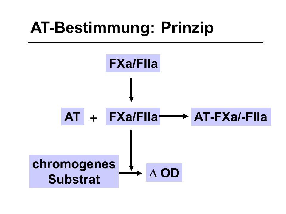 ATFXa/FIIa AT-FXa/-FIIa chromogenes Substrat  OD FXa/FIIa + AT-Bestimmung: Prinzip