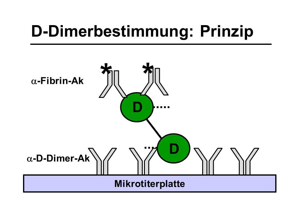 D-Dimerbestimmung: Prinzip D D  -D-Dimer-Ak Mikrotiterplatte * *  -Fibrin-Ak