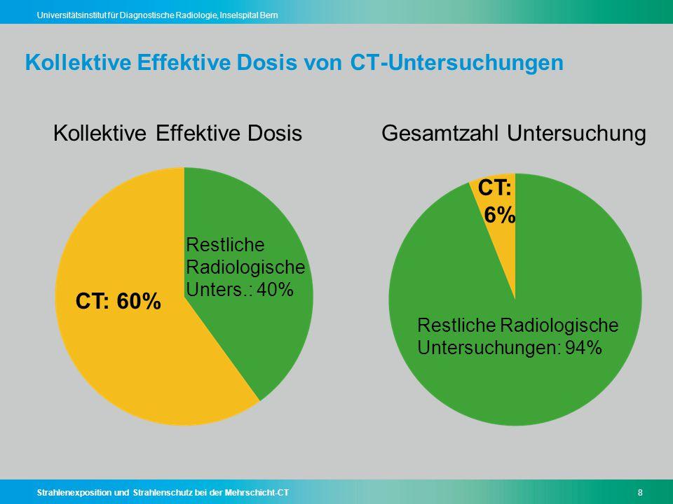 Strahlenexposition und Strahlenschutz bei der Mehrschicht-CT39 Universitätsinstitut für Diagnostische Radiologie, Inselspital Bern Regel Nr.