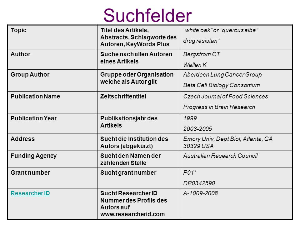 Suchfelder TopicTitel des Artikels, Abstracts, Schlagworte des Autoren, KeyWords Plus white oak or quercus alba drug resistan* AuthorSuche nach allen Autoren eines Artikels Bergstrom CT Wallen K Group AuthorGruppe oder Organisation welche als Autor gilt Aberdeen Lung Cancer Group Beta Cell Biology Consortium Publication NameZeitschriftentitelCzech Journal of Food Sciences Progress in Brain Research Publication YearPublikationsjahr des Artikels AddressSucht die Institution des Autors (abgekürzt) Emory Univ, Dept Biol, Atlanta, GA USA Funding AgencySucht den Namen der zahlenden Stelle Australian Research Council Grant numberSucht grant numberP01* DP Researcher IDSucht Researcher ID Nummer des Profils des Autors auf   A