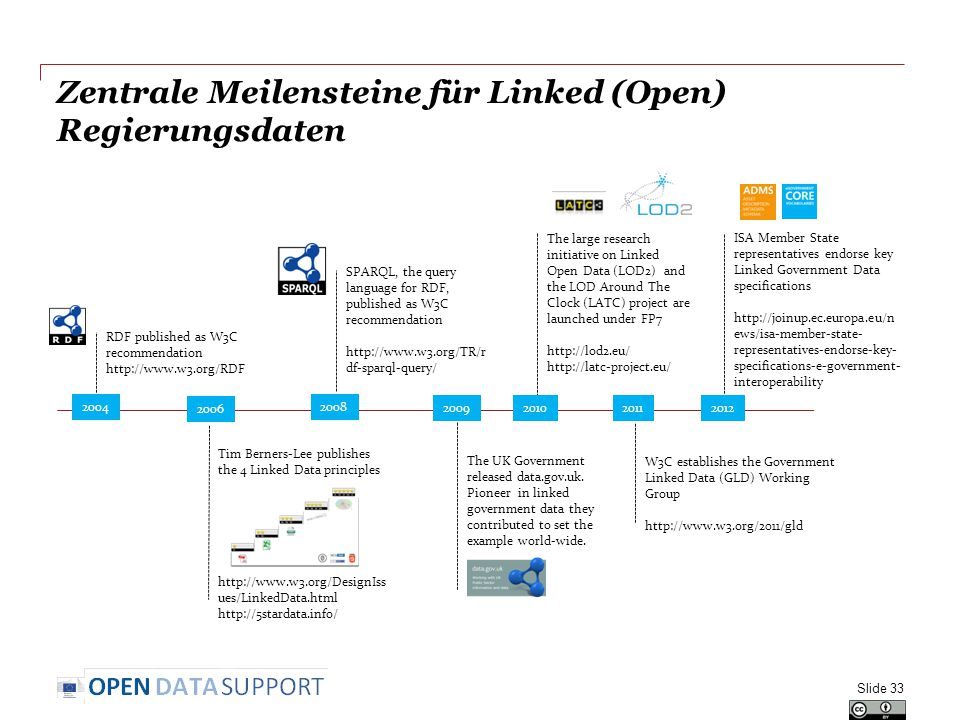 Zentrale Meilensteine für Linked (Open) Regierungsdaten Slide 33 RDF published as W3C recommendation   Tim Berners-Lee publishes the 4 Linked Data principles   ues/LinkedData.html   SPARQL, the query language for RDF, published as W3C recommendation   df-sparql-query/ The large research initiative on Linked Open Data (LOD2) and the LOD Around The Clock (LATC) project are launched under FP7     W3C establishes the Government Linked Data (GLD) Working Group   ISA Member State representatives endorse key Linked Government Data specifications   ews/isa-member-state- representatives-endorse-key- specifications-e-government- interoperability The UK Government released data.gov.uk.