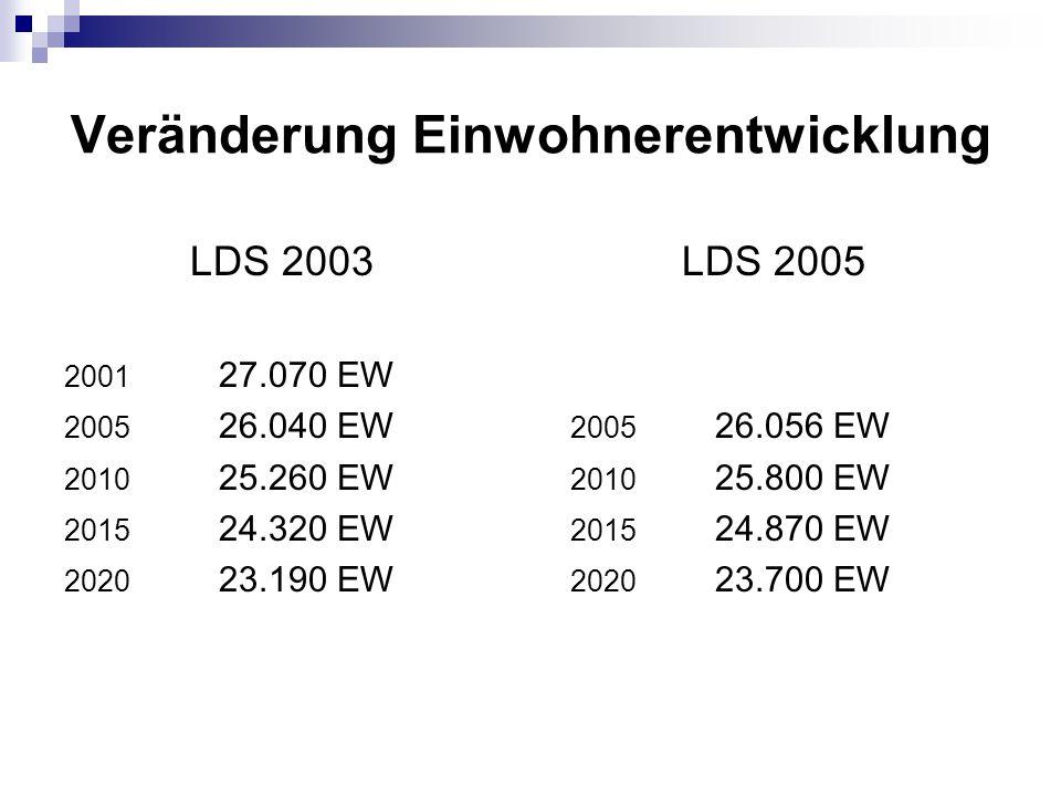 Veränderung Einwohnerentwicklung LDS 2003 2001 27.070 EW 2005 26.040 EW 2010 25.260 EW 2015 24.320 EW 2020 23.190 EW LDS 2005 2005 26.056 EW 2010 25.800 EW 2015 24.870 EW 2020 23.700 EW