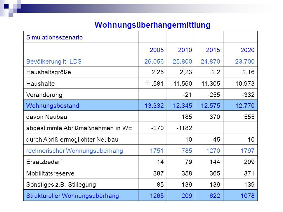 Wohnungsüberhangermittlung Simulationsszenario 2005201020152020 Bevölkerung lt.