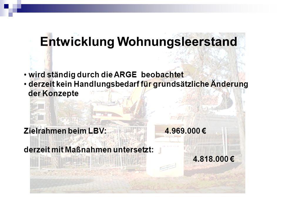 Entwicklung Wohnungsleerstand wird ständig durch die ARGE beobachtet derzeit kein Handlungsbedarf für grundsätzliche Änderung der Konzepte Zielrahmen beim LBV: 4.969.000 € derzeit mit Maßnahmen untersetzt: 4.818.000 €