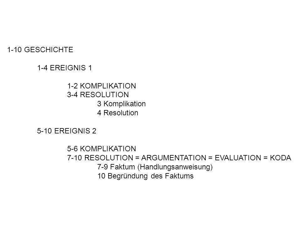 1-10 GESCHICHTE 1-4 EREIGNIS 1 1-2 KOMPLIKATION 3-4 RESOLUTION 3 Komplikation 4 Resolution 5-10 EREIGNIS 2 5-6 KOMPLIKATION 7-10 RESOLUTION = ARGUMENTATION = EVALUATION = KODA 7-9 Faktum (Handlungsanweisung) 10 Begründung des Faktums