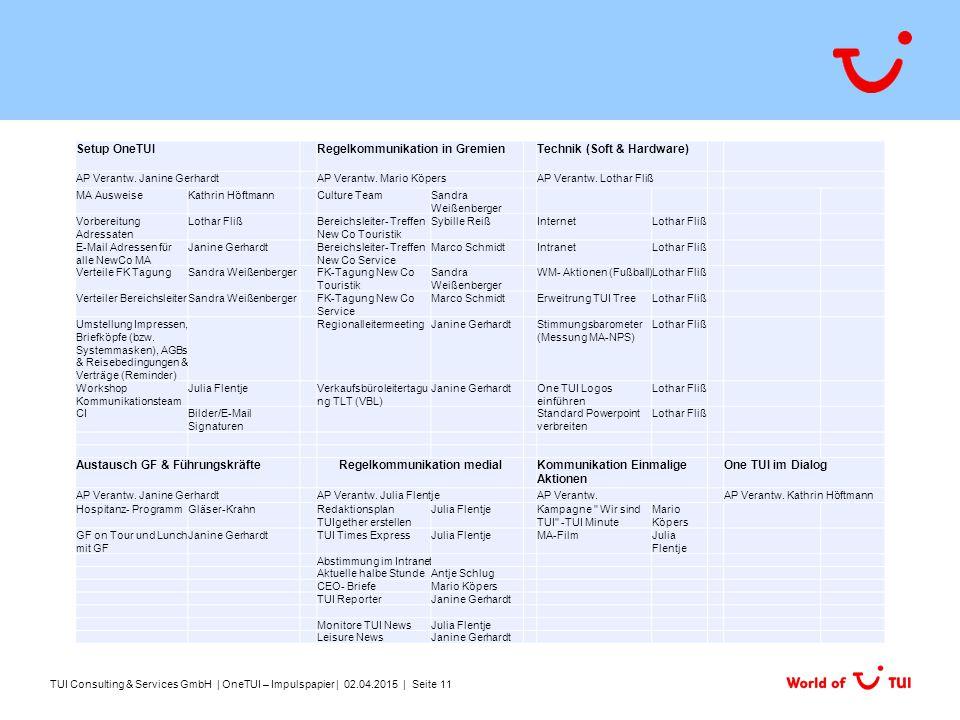 Setup OneTUIRegelkommunikation in GremienTechnik (Soft & Hardware) AP Verantw.