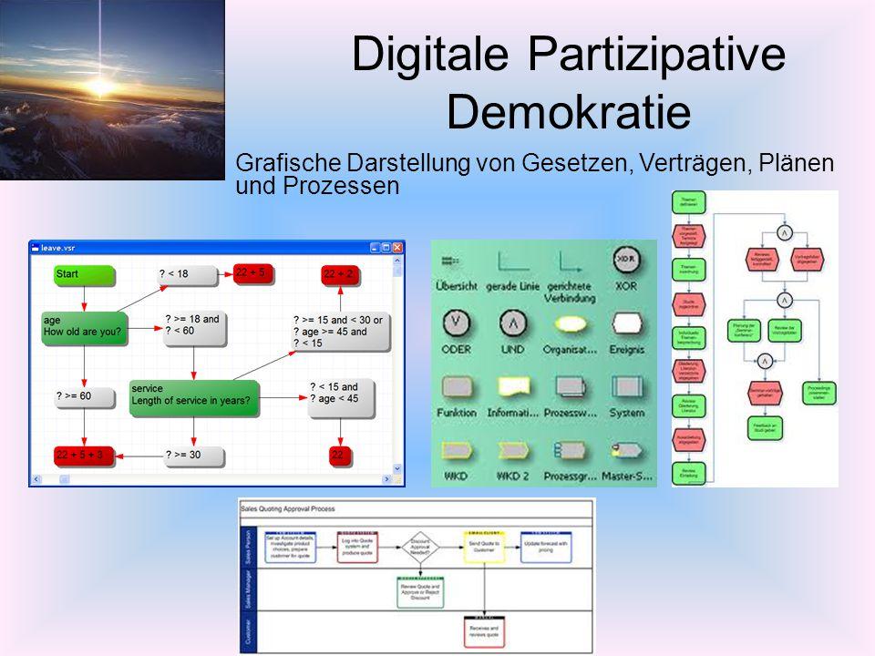 Digitale Partizipative Demokratie –Grafische Darstellung von Gesetzen, Verträgen, Plänen und Prozessen