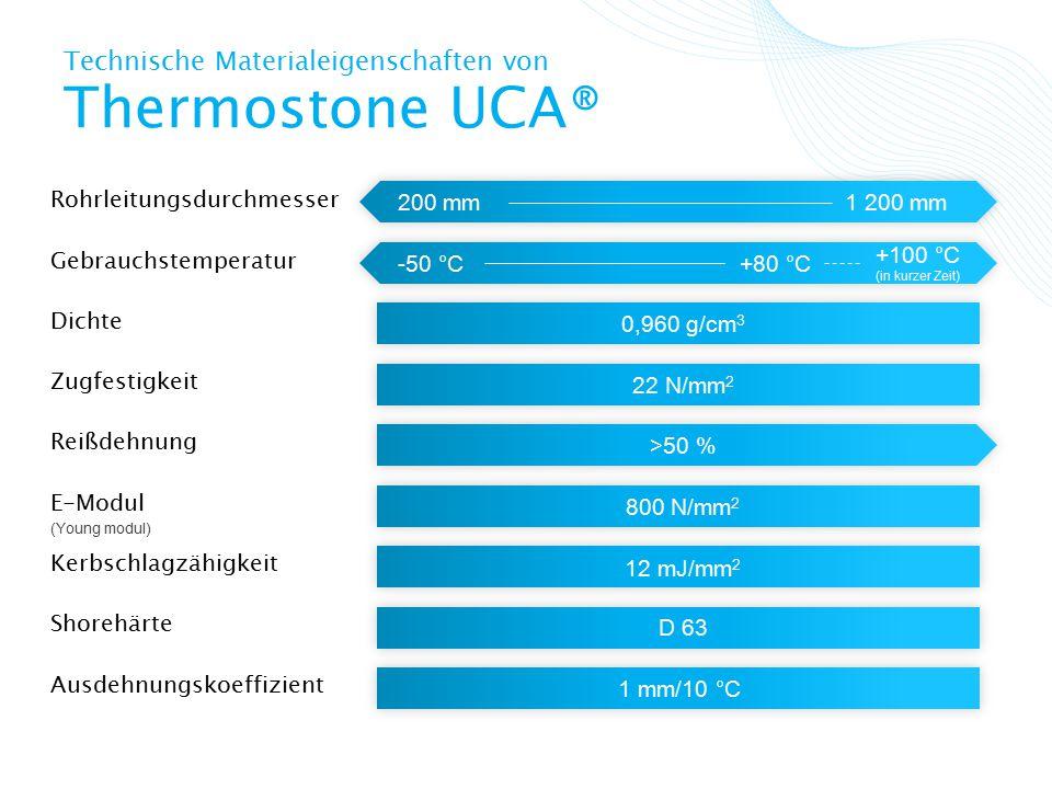 Technische Materialeigenschaften von Thermostone UCA® Rohrleitungsdurchmesser 200 mm1 200 mm Gebrauchstemperatur -50 °C+80 °C Dichte Zugfestigkeit E-Modul (Young modul) Kerbschlagzähigkeit Shorehärte Reißdehnung Ausdehnungskoeffizient 0,960 g/cm 3 22 N/mm 2 >50 % 800 N/mm 2 12 mJ/mm 2 D 63 1 mm/10 °C +100 °C (in kurzer Zeit)