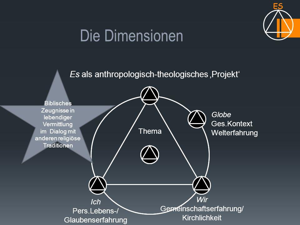 Die Dimensionen ES Es als anthropologisch-theologisches 'Projekt' Ich Pers.Lebens-/ Glaubenserfahrung Wir Gemeinschaftserfahrung/ Kirchlichkeit Globe