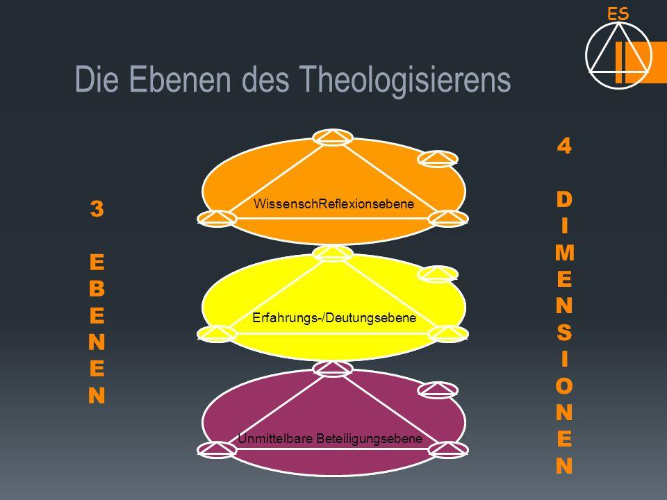 Die Ebenen des Theologisierens 3 E B E N E N 4 D I M E N S I O N E N ES Unmittelbare Beteiligungsebene Erfahrungs-/Deutungsebene WissenschReflexionseb