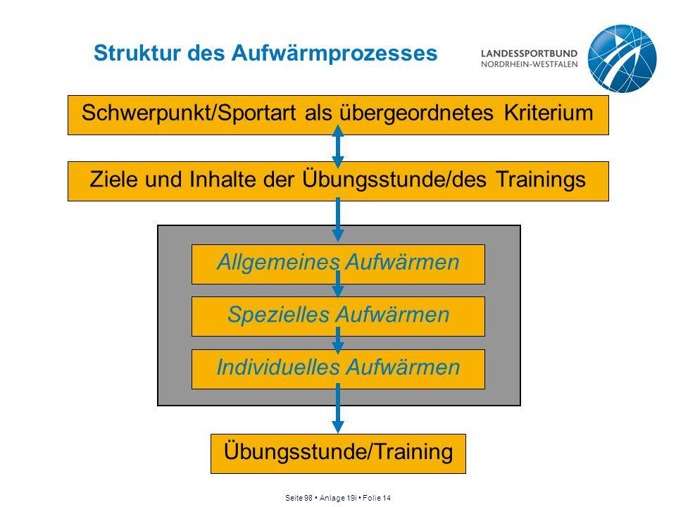 Struktur des Aufwärmprozesses Schwerpunkt/Sportart als übergeordnetes Kriterium Ziele und Inhalte der Übungsstunde/des Trainings Übungsstunde/Training