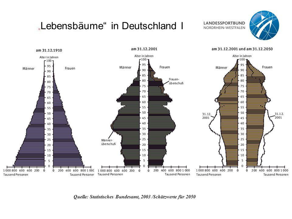 """"""" Lebensbäume"""" in Deutschland I Quelle: Statistisches Bundesamt, 2003 /Schätzwerte für 2050"""
