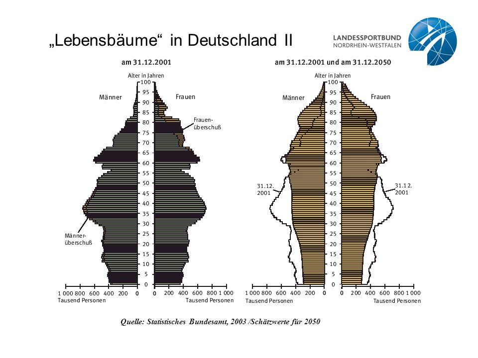 """""""Lebensbäume"""" in Deutschland II Quelle: Statistisches Bundesamt, 2003 /Schätzwerte für 2050"""