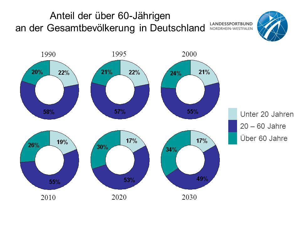 Anteil der über 60-Jährigen an der Gesamtbevölkerung in Deutschland Unter 20 Jahren 20 – 60 Jahre Über 60 Jahre 199019952000 201020202030