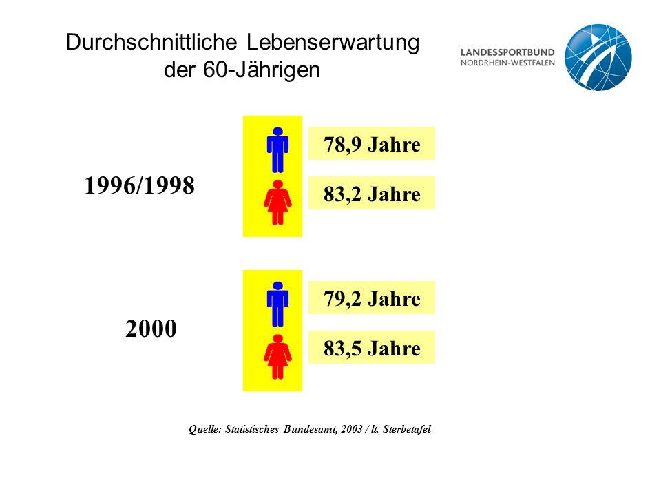 Durchschnittliche Lebenserwartung der 60-Jährigen Quelle: Statistisches Bundesamt, 2003 / lt. Sterbetafel 1996/1998 78,9 Jahre 83,2 Jahre 79,2 Jahre 8