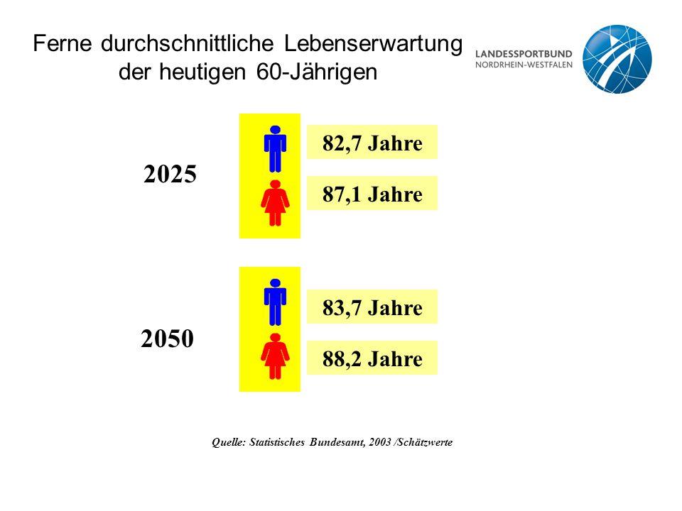 Ferne durchschnittliche Lebenserwartung der heutigen 60-Jährigen Quelle: Statistisches Bundesamt, 2003 /Schätzwerte 83,7 Jahre 88,2 Jahre 2025 2050 82
