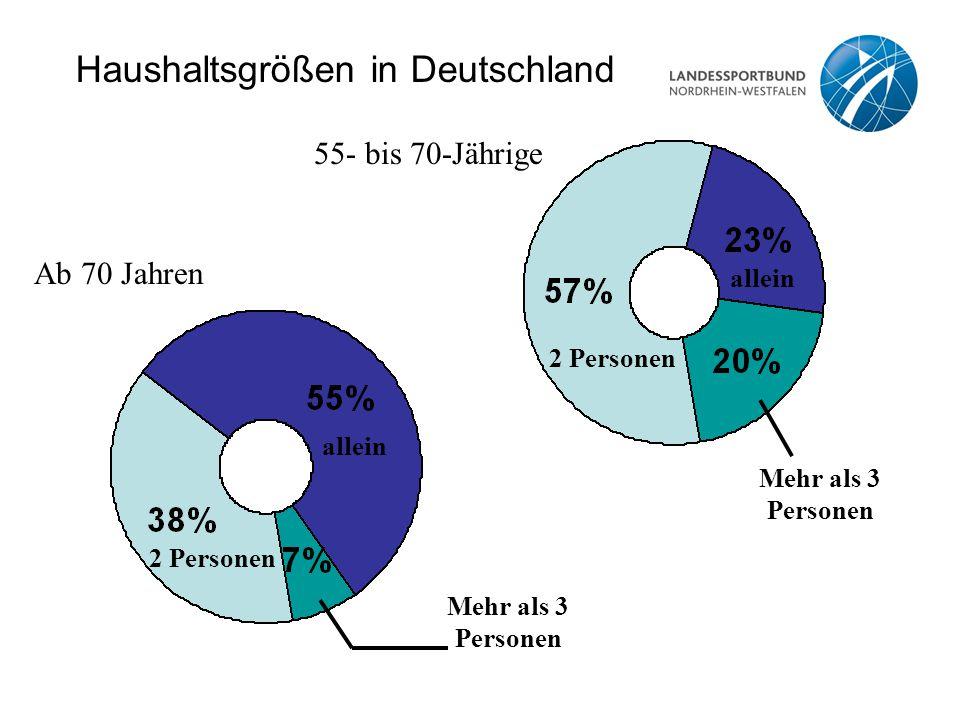 Haushaltsgrößen in Deutschland 2 Personen allein Mehr als 3 Personen 55- bis 70-Jährige allein 2 Personen Mehr als 3 Personen Ab 70 Jahren