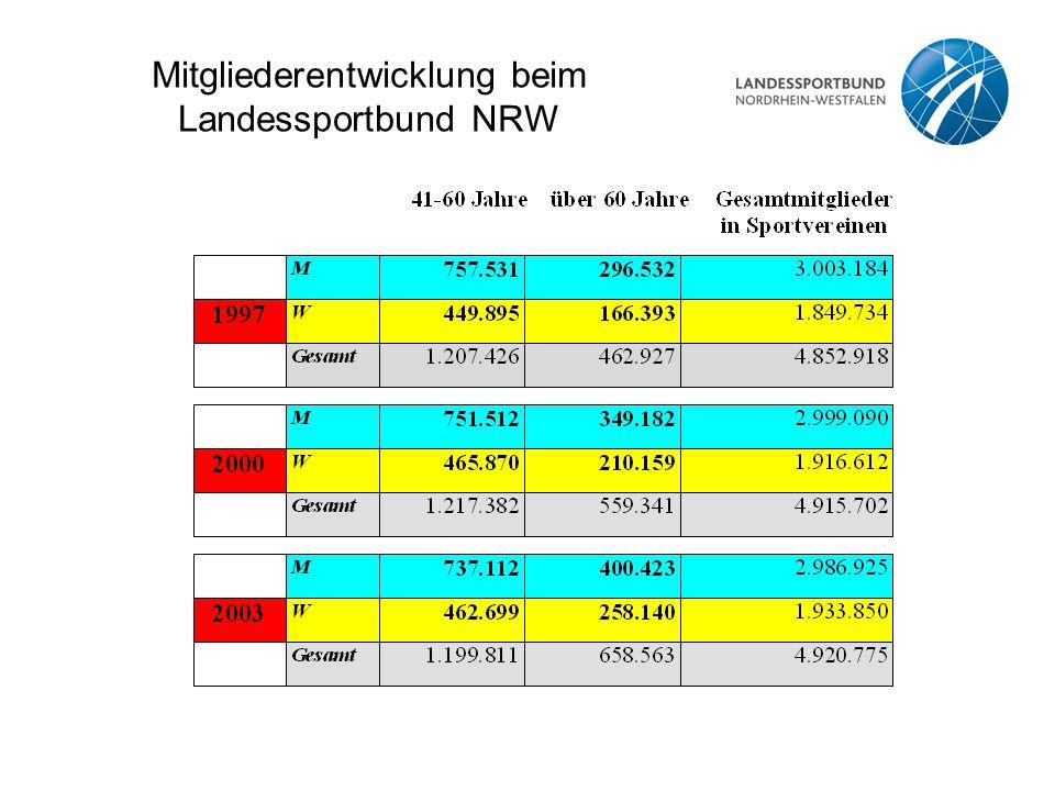 Mitgliederentwicklung beim Landessportbund NRW