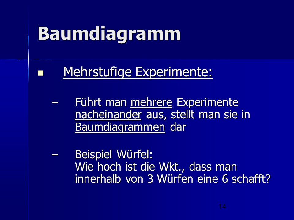 14 Baumdiagramm Mehrstufige Experimente: Mehrstufige Experimente: –Führt man mehrere Experimente nacheinander aus, stellt man sie in Baumdiagrammen da