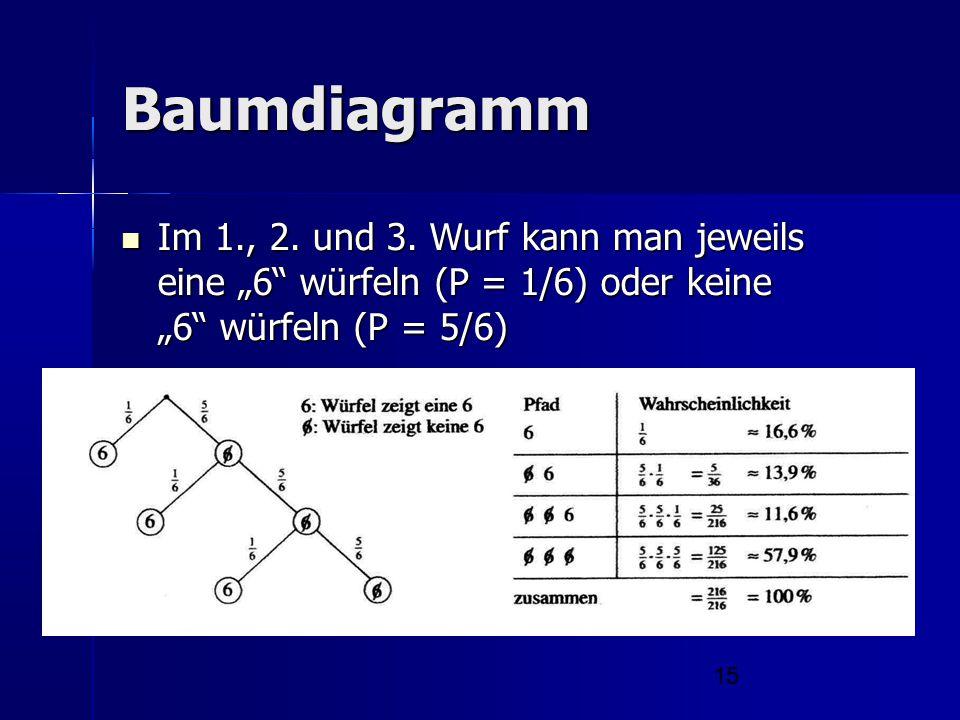 """15 Baumdiagramm Im 1., 2. und 3. Wurf kann man jeweils eine """"6"""" würfeln (P = 1/6) oder keine """"6"""" würfeln (P = 5/6) Im 1., 2. und 3. Wurf kann man jewe"""