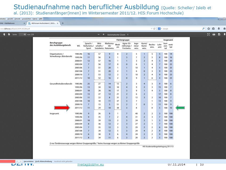 10 freitag@dzhw.eufreitag@dzhw.eu07.11.2014 Studienaufnahme nach beruflicher Ausbildung (Quelle: Scheller/ Isleib et al.
