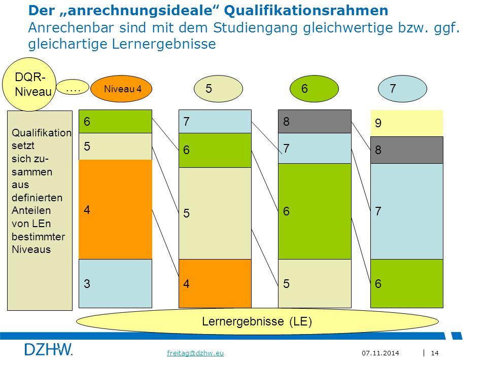 """14 freitag@dzhw.eufreitag@dzhw.eu07.11.2014 Der """"anrechnungsideale Qualifikationsrahmen Anrechenbar sind mit dem Studiengang gleichwertige bzw."""