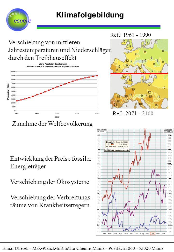 Klimafolgebildung Elmar Uherek – Max-Planck-Institut für Chemie, Mainz – Postfach 3060 – 55020 Mainz Entwicklung der Preise fossiler Energieträger Verschiebung der Ökosysteme Verschiebung der Verbreitungs- räume von Krankheitserregern Verschiebung von mittleren Jahrestemperaturen und Niederschlägen durch den Treibhauseffekt Ref.: 1961 - 1990 Ref.: 2071 - 2100 Zunahme der Weltbevölkerung