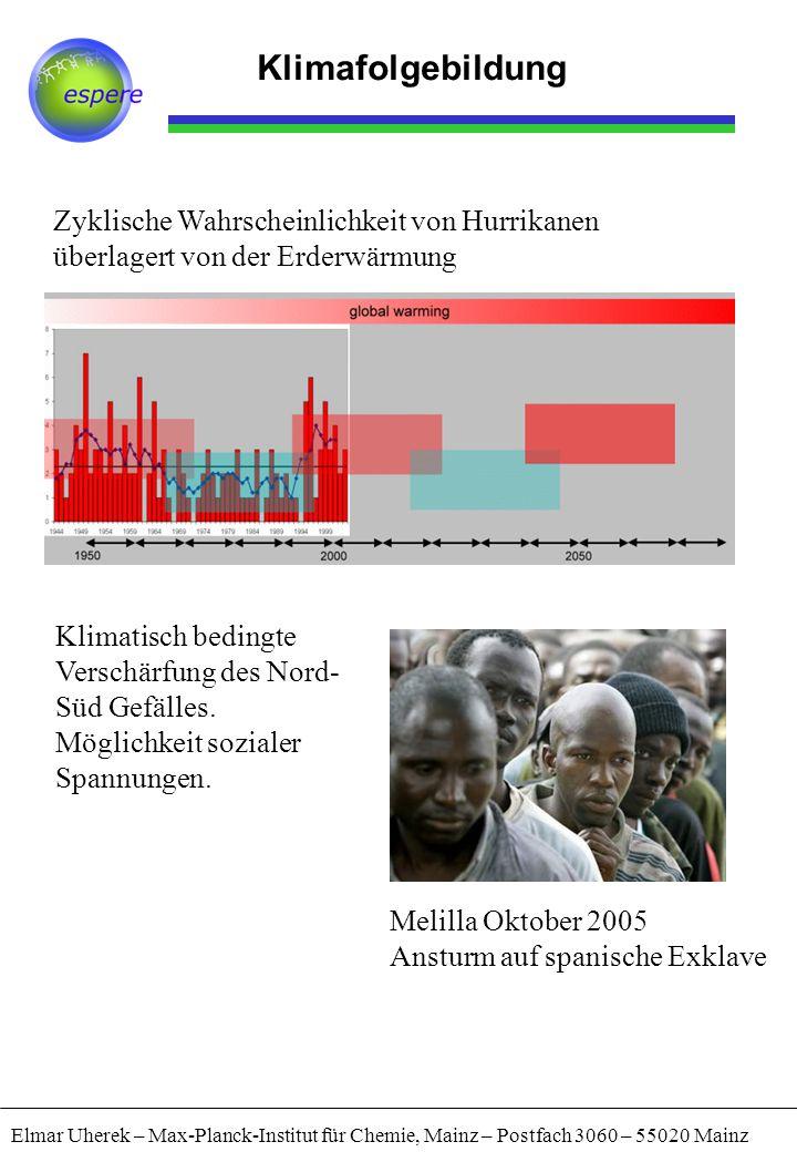 Klimafolgebildung Elmar Uherek – Max-Planck-Institut für Chemie, Mainz – Postfach 3060 – 55020 Mainz Zyklische Wahrscheinlichkeit von Hurrikanen überlagert von der Erderwärmung Melilla Oktober 2005 Ansturm auf spanische Exklave Klimatisch bedingte Verschärfung des Nord- Süd Gefälles.