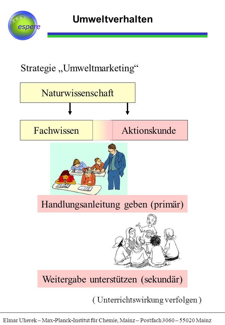 """Aktionskunde Elmar Uherek – Max-Planck-Institut für Chemie, Mainz – Postfach 3060 – 55020 Mainz Umweltverhalten Strategie """"Umweltmarketing"""" Naturwisse"""