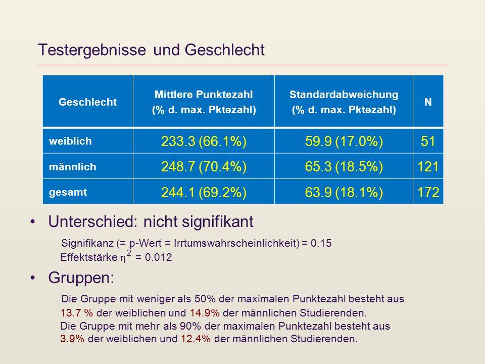 Testergebnisse und Geschlecht Geschlecht Mittlere Punktezahl (% d.