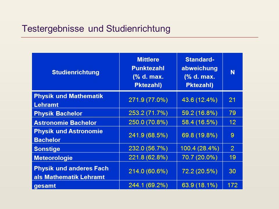 Testergebnisse und Studienrichtung Studienrichtung Mittlere Punktezahl (% d.