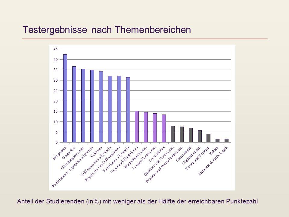 Testergebnisse nach Themenbereichen Anteil der Studierenden (in%) mit weniger als der Hälfte der erreichbaren Punktezahl