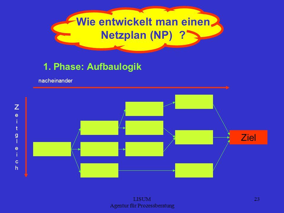 LISUM Agentur für Prozessberatung 23 Wie entwickelt man einen Netzplan (NP) .