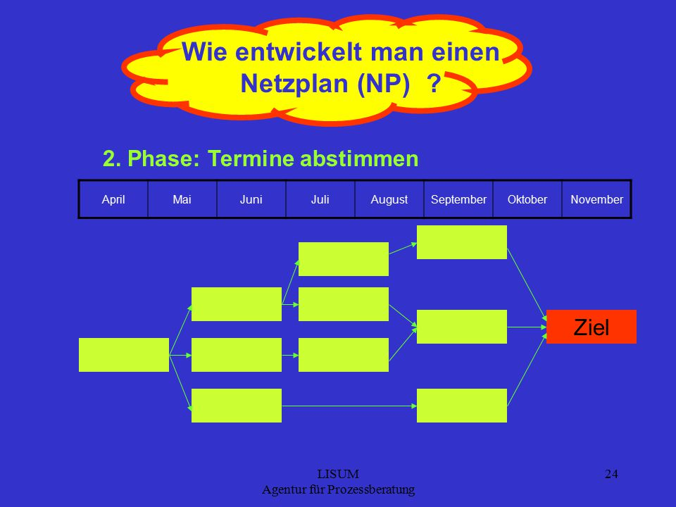 LISUM Agentur für Prozessberatung 24 Wie entwickelt man einen Netzplan (NP) .