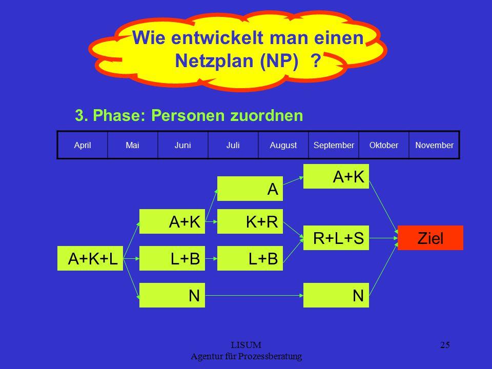 LISUM Agentur für Prozessberatung 25 Wie entwickelt man einen Netzplan (NP) .