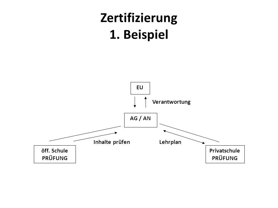 Zertifizierung 1. Beispiel EU Verantwortung AG / AN öff. Schule PRÜFUNG Privatschule PRÜFUNG Inhalte prüfenLehrplan