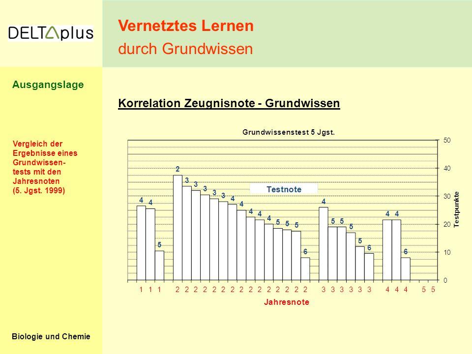 Biologie und Chemie Korrelation Zeugnisnote - Grundwissen Vergleich der Ergebnisse eines Grundwissen- tests mit den Jahresnoten (5. Jgst. 1999) Vernet