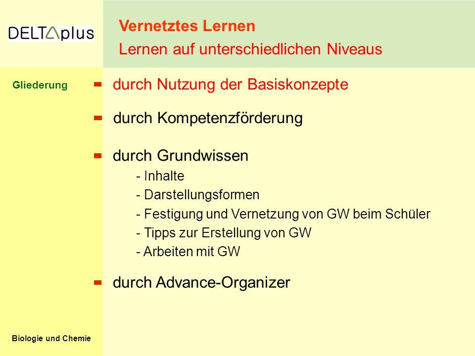 Biologie und Chemie durch Nutzung der Basiskonzepte durch Grundwissen - Inhalte - Darstellungsformen - Festigung und Vernetzung von GW beim Schüler - Tipps zur Erstellung von GW - Arbeiten mit GW durch Advance-Organizer durch Kompetenzförderung Vernetztes Lernen Lernen auf unterschiedlichen Niveaus Gliederung