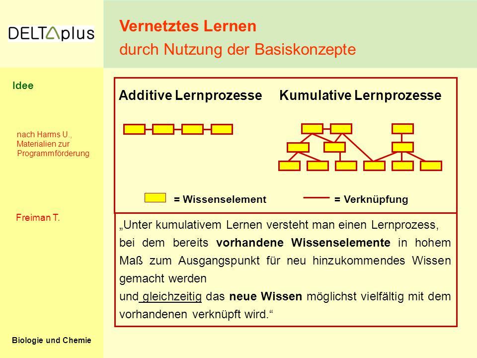 """Biologie und Chemie Additive Lernprozesse Kumulative Lernprozesse = Wissenselement = Verknüpfung nach Harms U., Materialien zur Programmförderung """"Unt"""