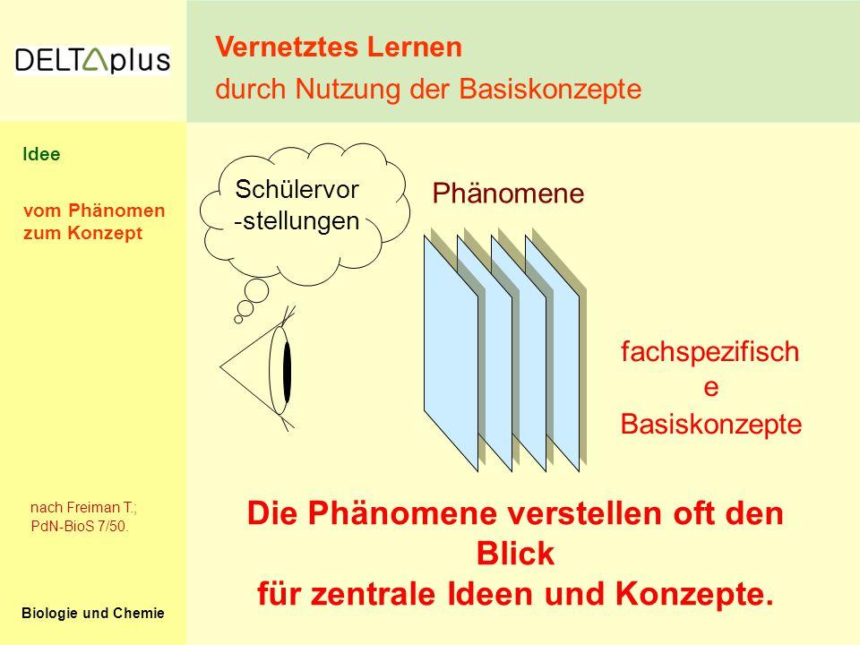 Biologie und Chemie fachspezifisch e Basiskonzepte Phänomene Schülervor -stellungen Die Phänomene verstellen oft den Blick für zentrale Ideen und Konz