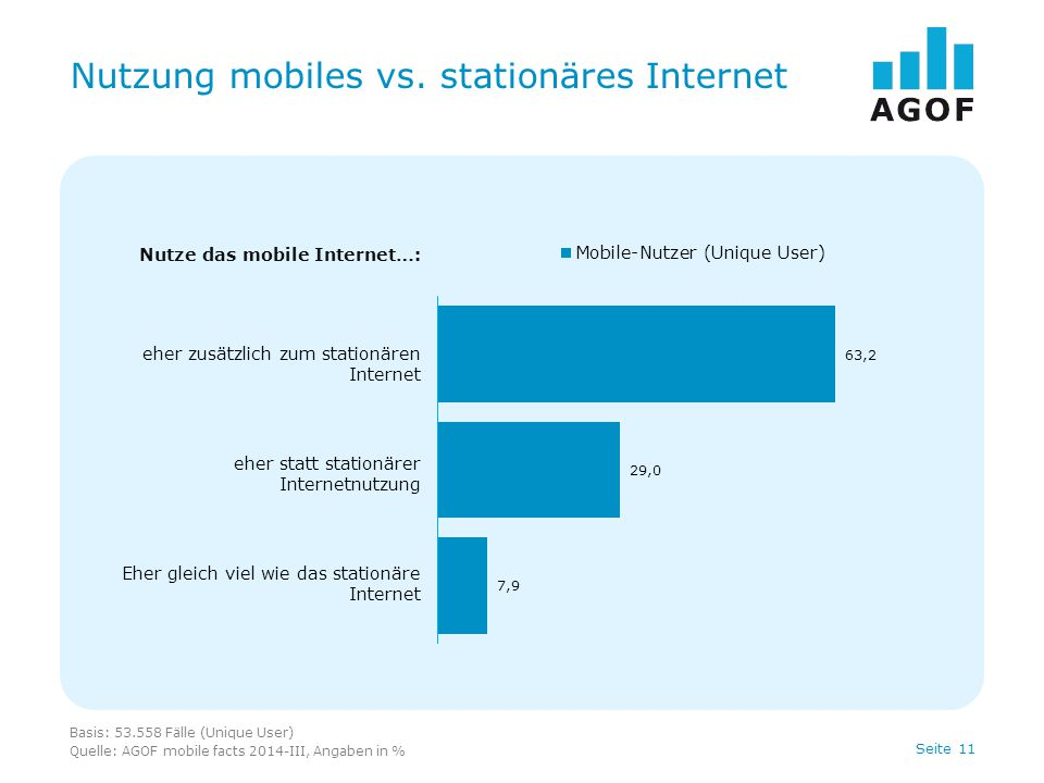 Seite 11 Nutzung mobiles vs. stationäres Internet Basis: 53.558 Fälle (Unique User) Quelle: AGOF mobile facts 2014-III, Angaben in % Nutze das mobile