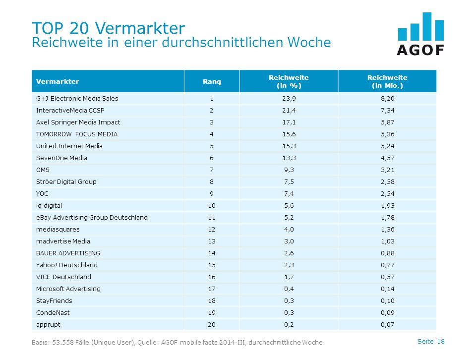 Seite 18 TOP 20 Vermarkter Reichweite in einer durchschnittlichen Woche Basis: 53.558 Fälle (Unique User), Quelle: AGOF mobile facts 2014-III, durchsc