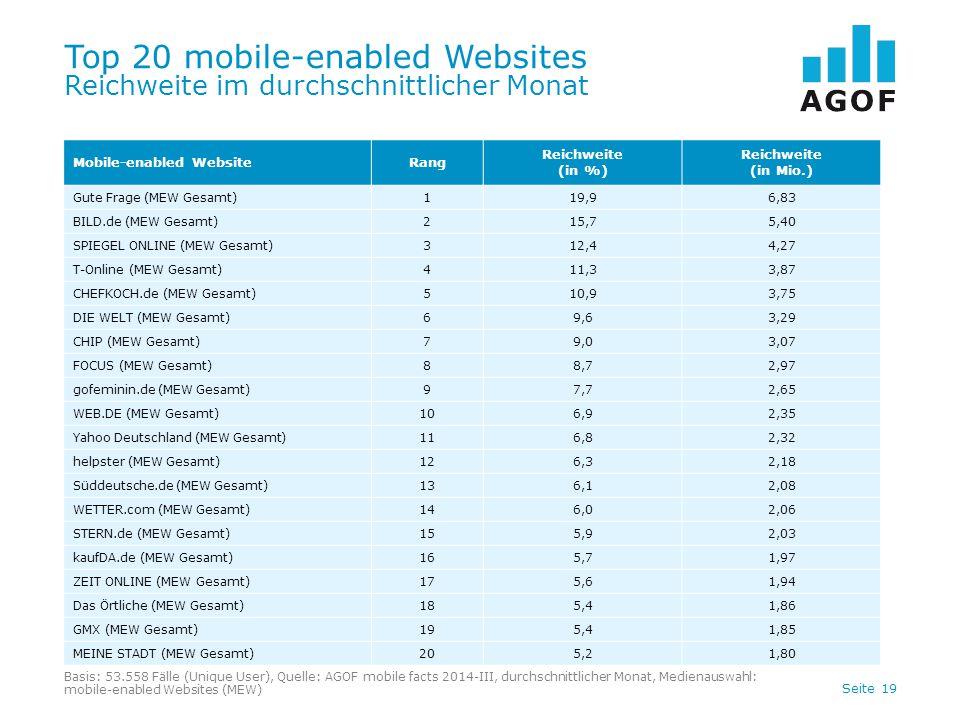Seite 19 Top 20 mobile-enabled Websites Reichweite im durchschnittlicher Monat Basis: 53.558 Fälle (Unique User), Quelle: AGOF mobile facts 2014-III,