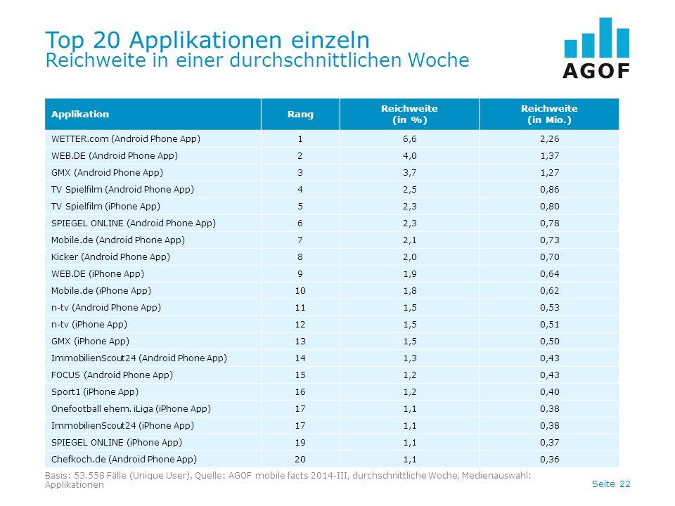 Seite 22 Top 20 Applikationen einzeln Reichweite in einer durchschnittlichen Woche ApplikationRang Reichweite (in %) Reichweite (in Mio.) WETTER.com (