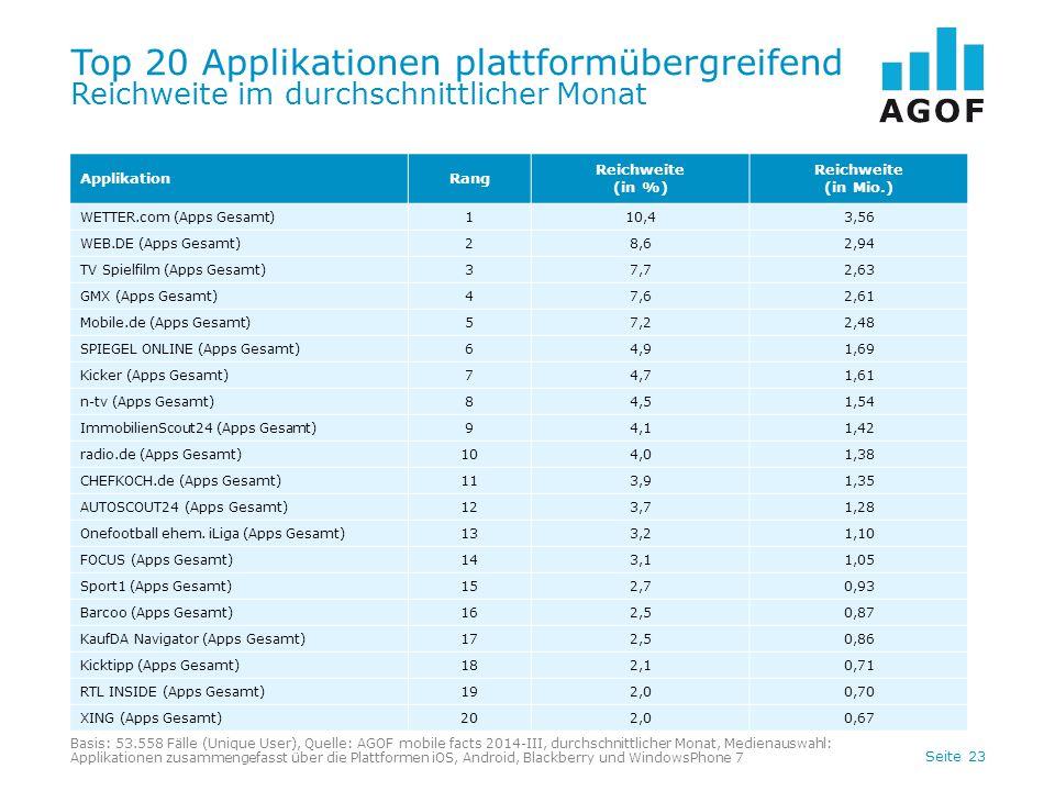 Seite 23 Top 20 Applikationen plattformübergreifend Reichweite im durchschnittlicher Monat Basis: 53.558 Fälle (Unique User), Quelle: AGOF mobile fact