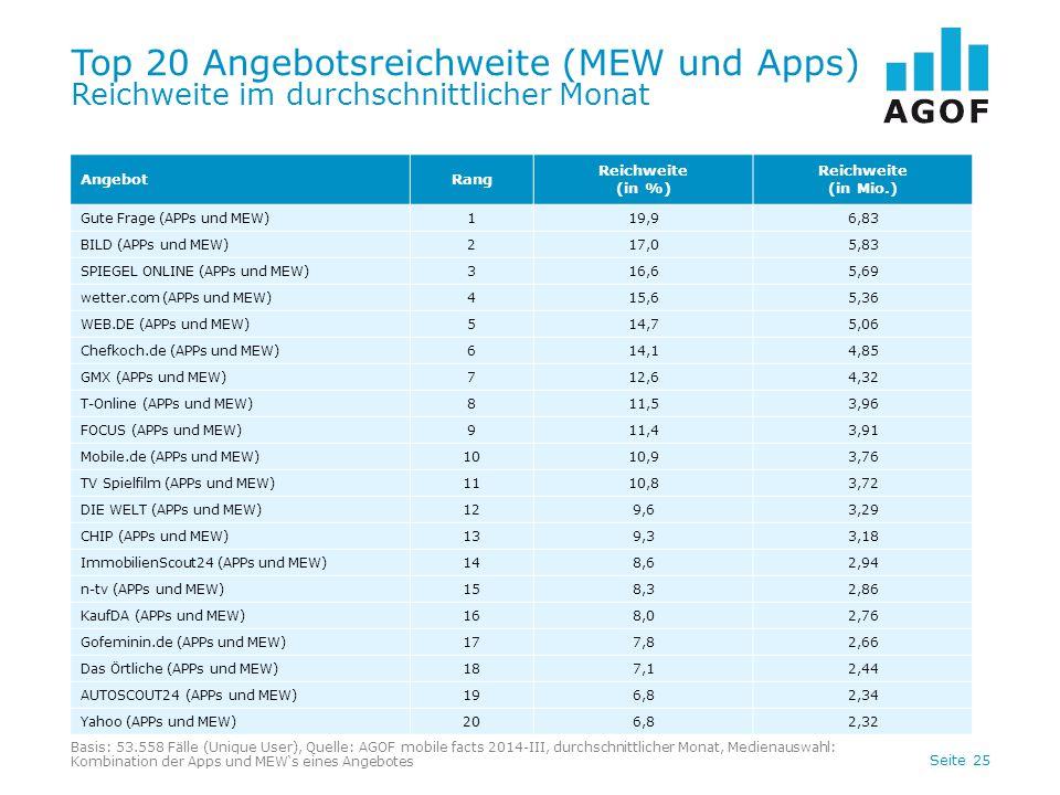 Seite 25 Top 20 Angebotsreichweite (MEW und Apps) Reichweite im durchschnittlicher Monat Basis: 53.558 Fälle (Unique User), Quelle: AGOF mobile facts