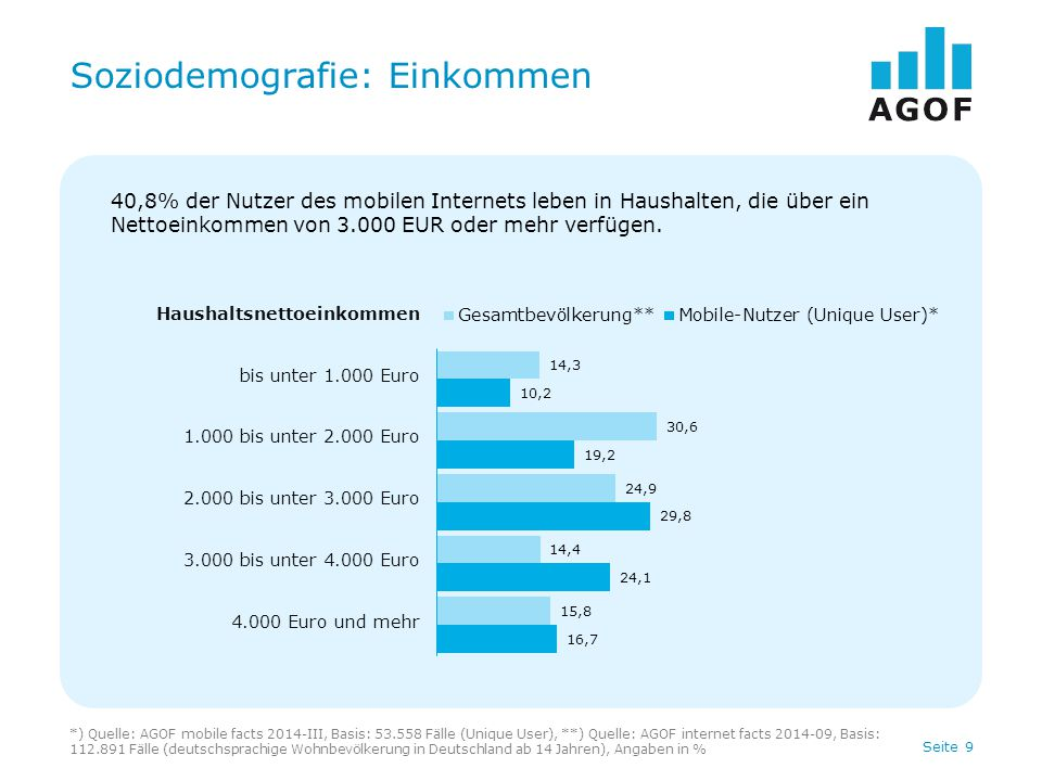 Seite 20 Top 20 mobile-enabled Websites Reichweite in einer durchschnittlichen Woche Mobile-enabled WebsiteRang Reichweite (in %) Reichweite (in Mio.) Gute Frage (MEW Gesamt)18,02,73 BILD.de (MEW Gesamt)27,52,58 T-Online (MEW Gesamt)34,51,55 SPIEGEL ONLINE (MEW Gesamt)44,51,53 CHEFKOCH.de (MEW Gesamt)54,01,36 DIE WELT (MEW Gesamt)63,11,07 FOCUS (MEW Gesamt)73,01,04 WEB.DE (MEW Gesamt)83,01,01 CHIP (MEW Gesamt)92,80,95 gofeminin.de (MEW Gesamt)102,50,87 GMX (MEW Gesamt)112,30,79 Yahoo Deutschland (MEW Gesamt)122,30,77 WETTER.com (MEW Gesamt)132,20,76 Süddeutsche.de (MEW Gesamt)142,00,67 VODAFONE LIVE.