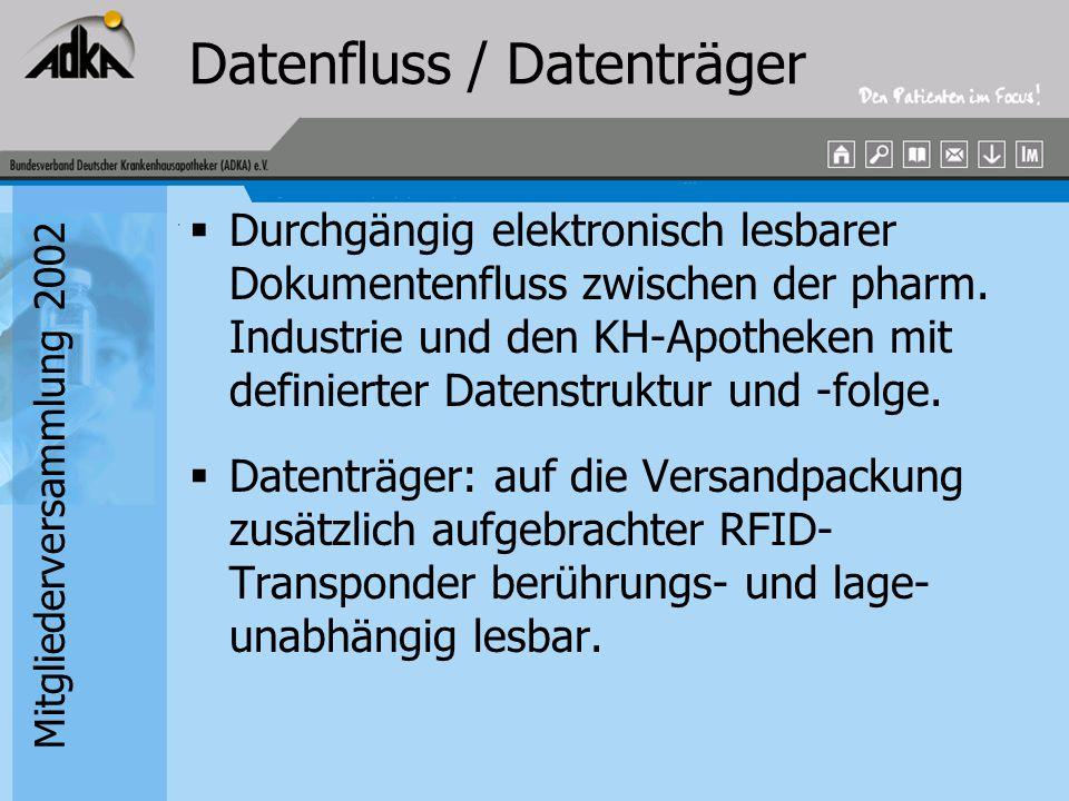 Mitgliederversammlung 2002 Datenfluss / Datenträger  Durchgängig elektronisch lesbarer Dokumentenfluss zwischen der pharm. Industrie und den KH-Apoth